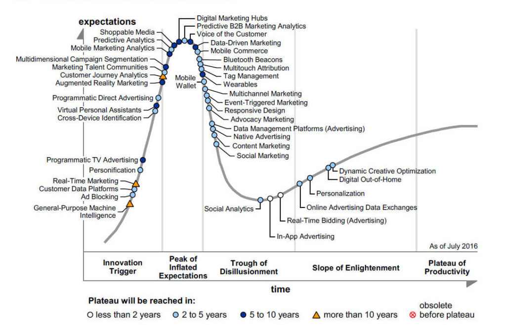 hype-cycle-for-digital-marketing-and-advertising-2016