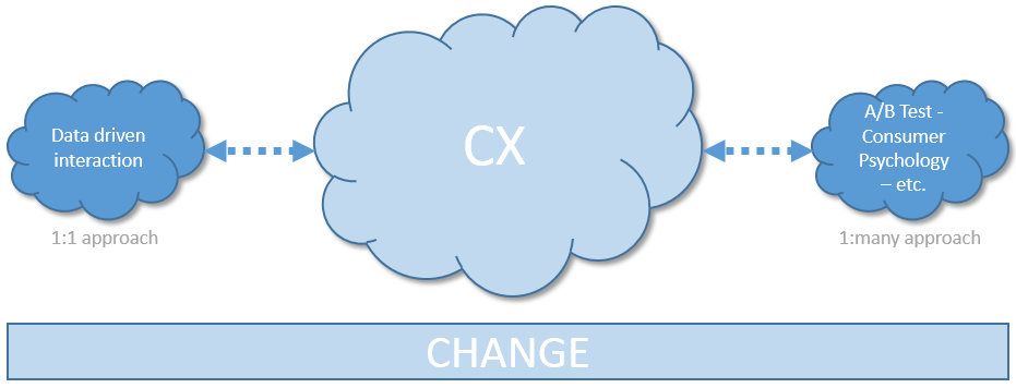 The Interaction Change driven through digital #CX