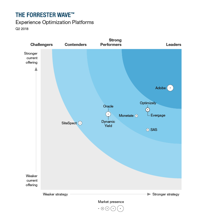 - Forrester Wave™: Experience Optimization Platforms, Q2 2018: There's only one leader in the