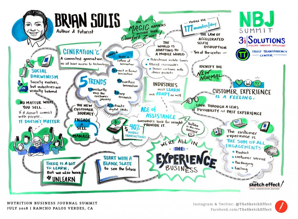 - The Magic of Creativity and Innovation Happens Outside of Your Comfort Zone - Brian Solis: Does it needs a word about Brian Solis? Think everyone who reads my blog knows him. Love this chart.