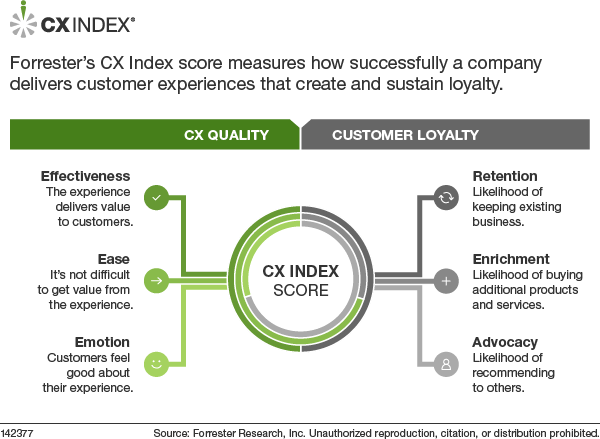 Explanation-of-the-CX-Index