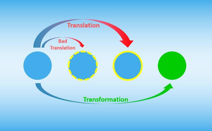 Translation-Transformation