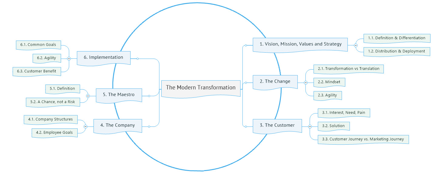 - Circle of Modern Transformation: End-to-End approach instead of silo or channel thinking. We are playing in silos which is still working for now... but how long will this last?
