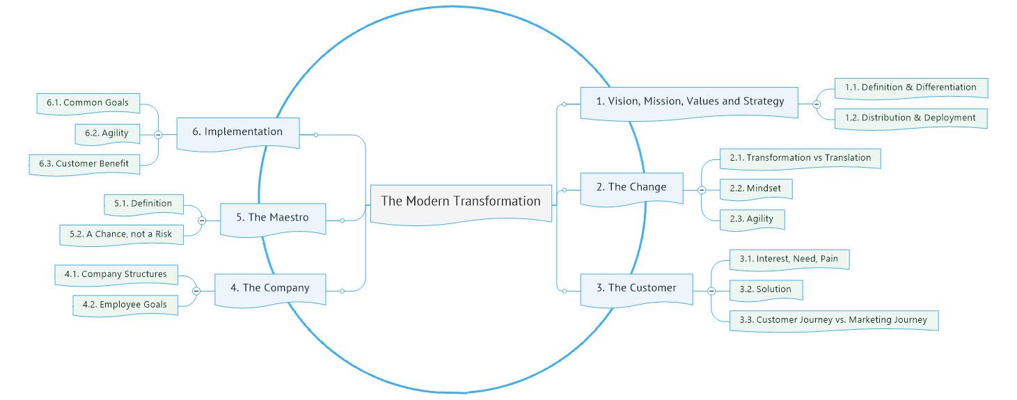 Modern Transformation Circle