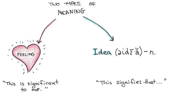 Feeling-Meaning-Idea