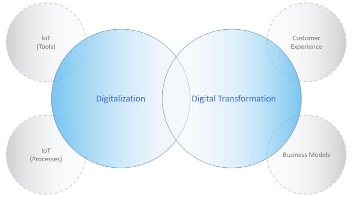 Digitalization vs DigitalTransformation