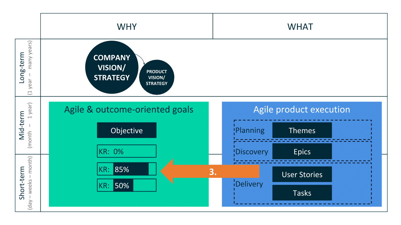 - Product Goals: Using Objectives and Key Results (OKRs) for Agile Teams: Learn how to set outcome-oriented Product Goals by combining Objectives and Key Results (OKRs) with Agile Product Management Practices.