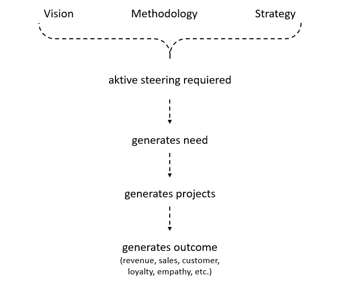 - The Sales CX Methodology: With a holistic mindset we develop a vision. The mystery is, how to bring this vision on the road in a way that we achieved what we want.